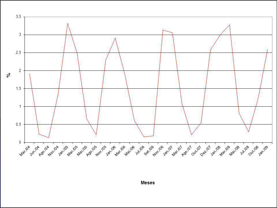 Gráfico do Levantamento Rápido de Índices de Infestação Predial dos meses de Março de 2004 a Janeiro de 2009, no município de Goiânia/Goiás.