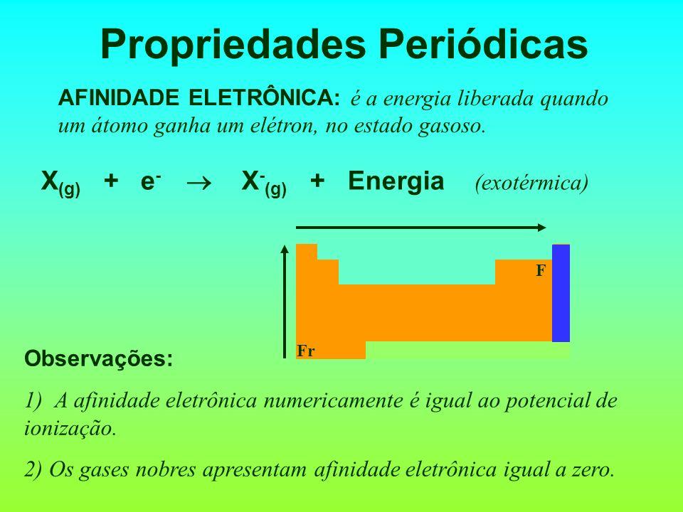 Propriedades Periódicas AFINIDADE ELETRÔNICA: é a energia liberada quando um átomo ganha um elétron, no estado gasoso. Observações: 1) A afinidade ele