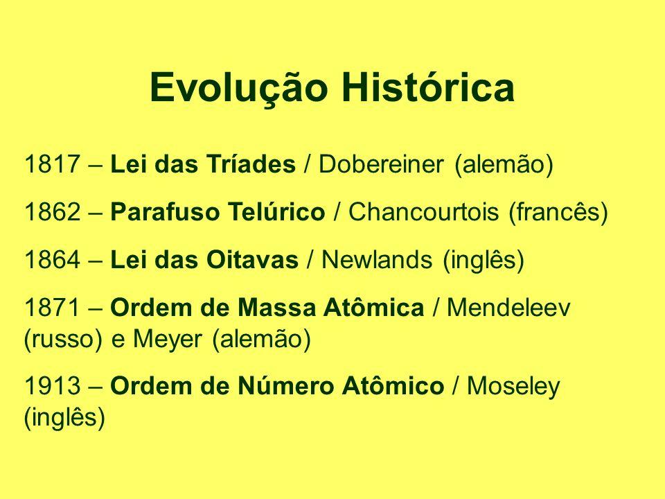 Evolução Histórica 1817 – Lei das Tríades / Dobereiner (alemão) 1862 – Parafuso Telúrico / Chancourtois (francês) 1864 – Lei das Oitavas / Newlands (i