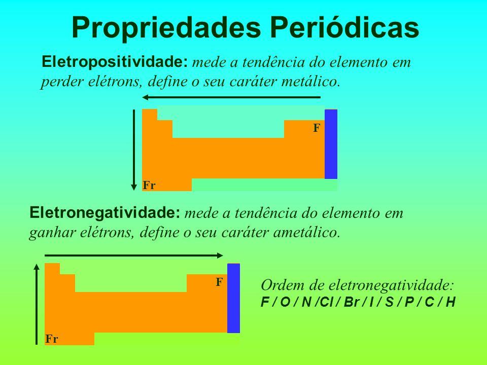 Propriedades Periódicas Eletropositividade: mede a tendência do elemento em perder elétrons, define o seu caráter metálico. F Fr Eletronegatividade: m