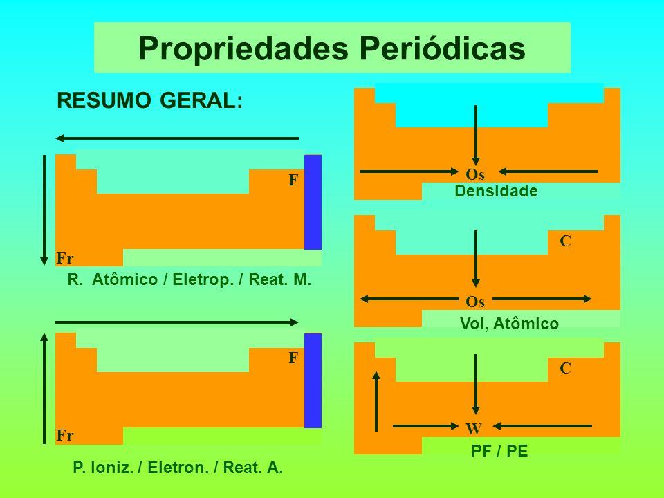 Propriedades Periódicas RESUMO GERAL: F Fr R. Atômico / Eletrop. / Reat. M. F Fr P. Ioniz. / Eletron. / Reat. A. Os Densidade Os C Vol, Atômico W C PF