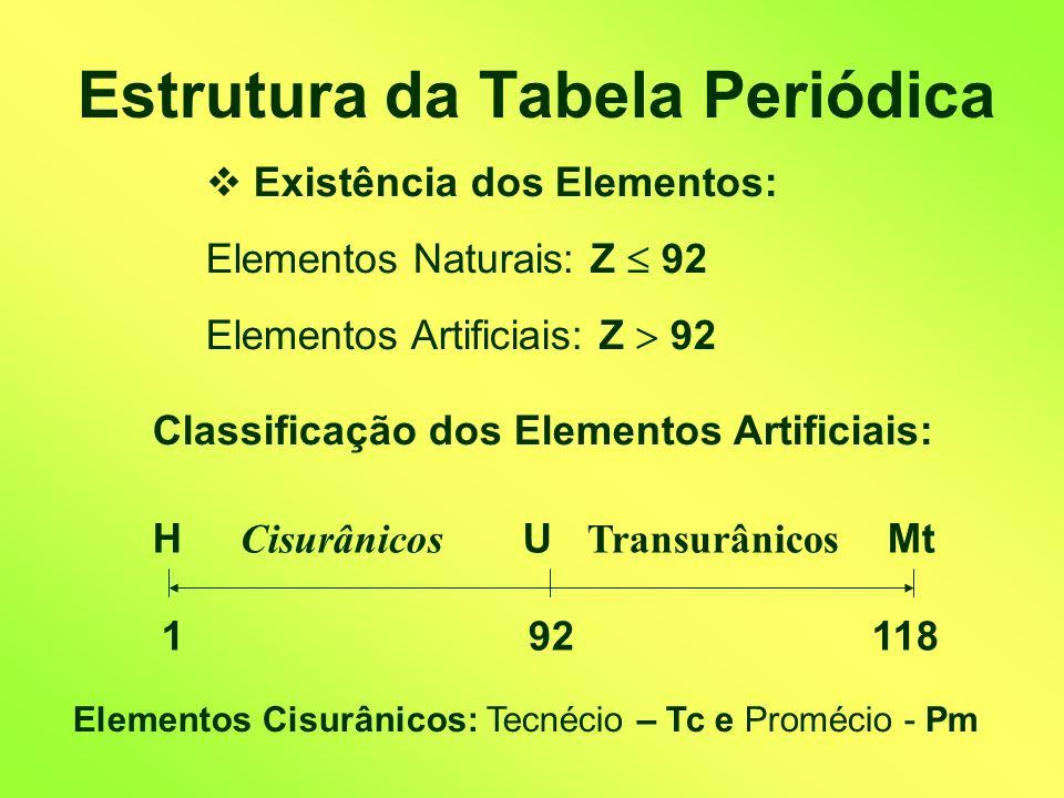 Estrutura da Tabela Periódica Existência dos Elementos: Elementos Naturais: Z 92 Elementos Artificiais: Z 92 H Cisurânicos U Transurânicos Mt 1 92 118