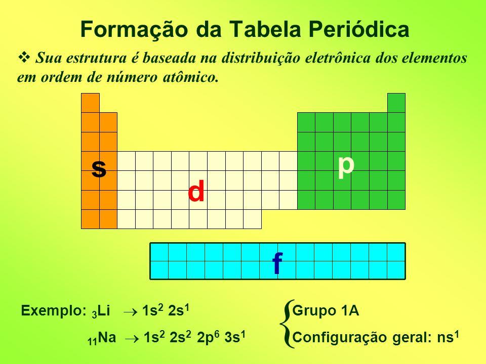 Formação da Tabela Periódica Sua estrutura é baseada na distribuição eletrônica dos elementos em ordem de número atômico. Exemplo: 3 Li 1s 2 2s 1 11 N