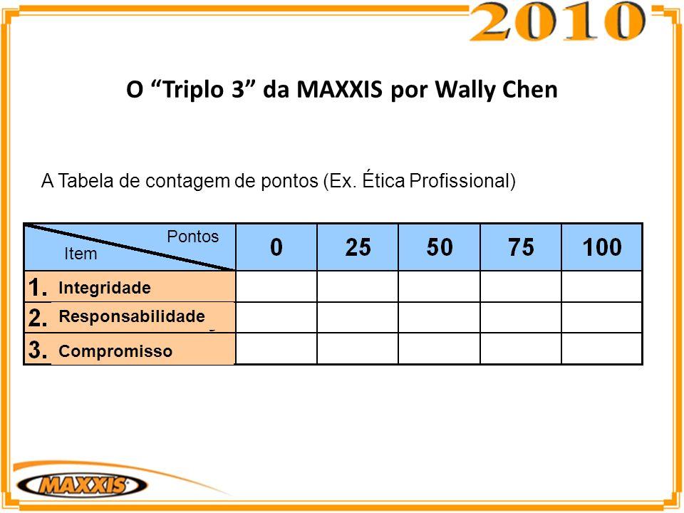 A Tabela de contagem de pontos (Ex.