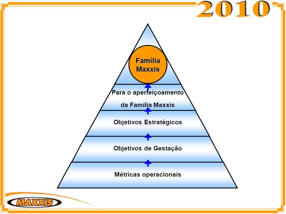 Métricas operacionais Objetivos de Gestação Objetivos Estratégicos Para o aperfeiçoamento da Família Maxxis Família Maxxis