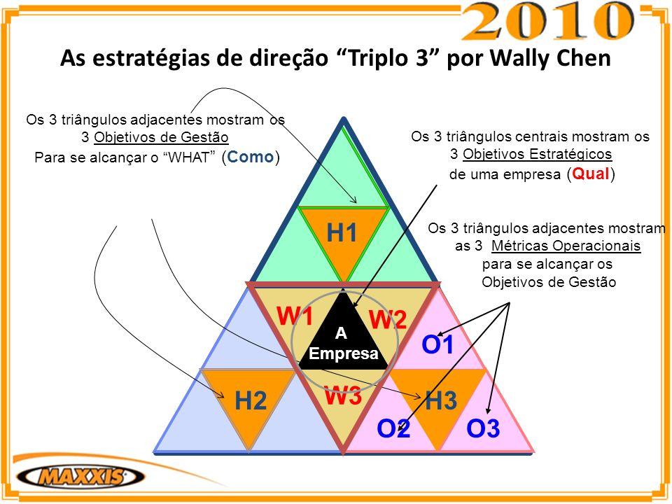 As estratégias de direção Triplo 3 por Wally Chen Os 3 triângulos centrais mostram os 3 Objetivos Estratégicos de uma empresa (Qual) A Empresa W1 W2 W3 Os 3 triângulos adjacentes mostram os 3 Objetivos de Gestão Para se alcançar o WHAT (Como) H1 H2H3 Os 3 triângulos adjacentes mostram as 3 Métricas Operacionais para se alcançar os Objetivos de Gestão O3O2 O1