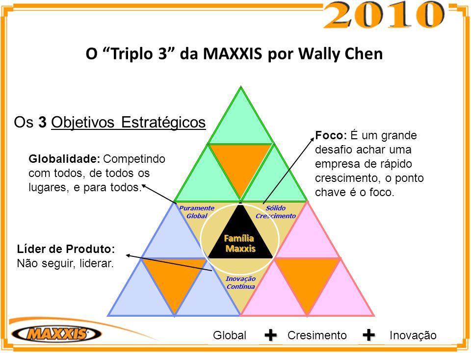 Puramente Global Inovação Contínua Sólido Crescimento FamíliaMaxxis O Triplo 3 da MAXXIS por Wally Chen GlobalCresimentoInovação + + Os 3 Objetivos Estratégicos Globalidade: Competindo com todos, de todos os lugares, e para todos.