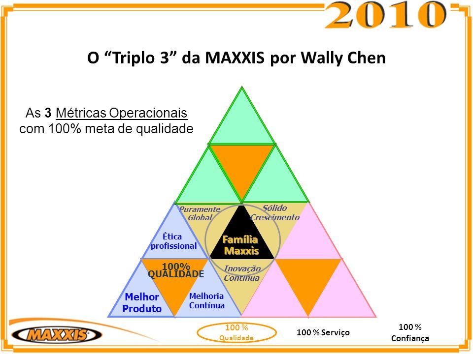 As 3 Métricas Operacionais com 100% meta de qualidade O Triplo 3 da MAXXIS por Wally Chen 100 % Qualidade 100 % Confiança 100 % Serviço Puramente Global 100% QUALIDADE Inovação Contínua Sólido Crescimento Melhor Produto Ética profissional Melhoria Contínua FamíliaMaxxis