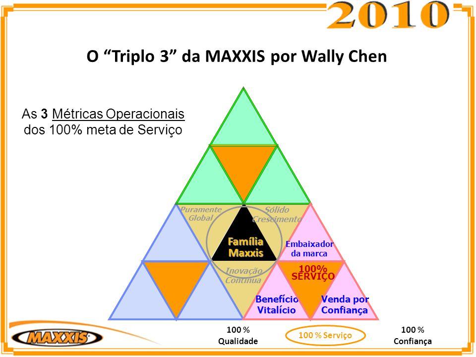 As 3 Métricas Operacionais dos 100% meta de Serviço O Triplo 3 da MAXXIS por Wally Chen 100 % Qualidade 100 % Confiança 100 % Serviço Puramente Global Benefício Vitalício Embaixador da marca 100% SERVIÇO Inovação Contínua Sólido Crescimento Venda por Confiança FamíliaMaxxis