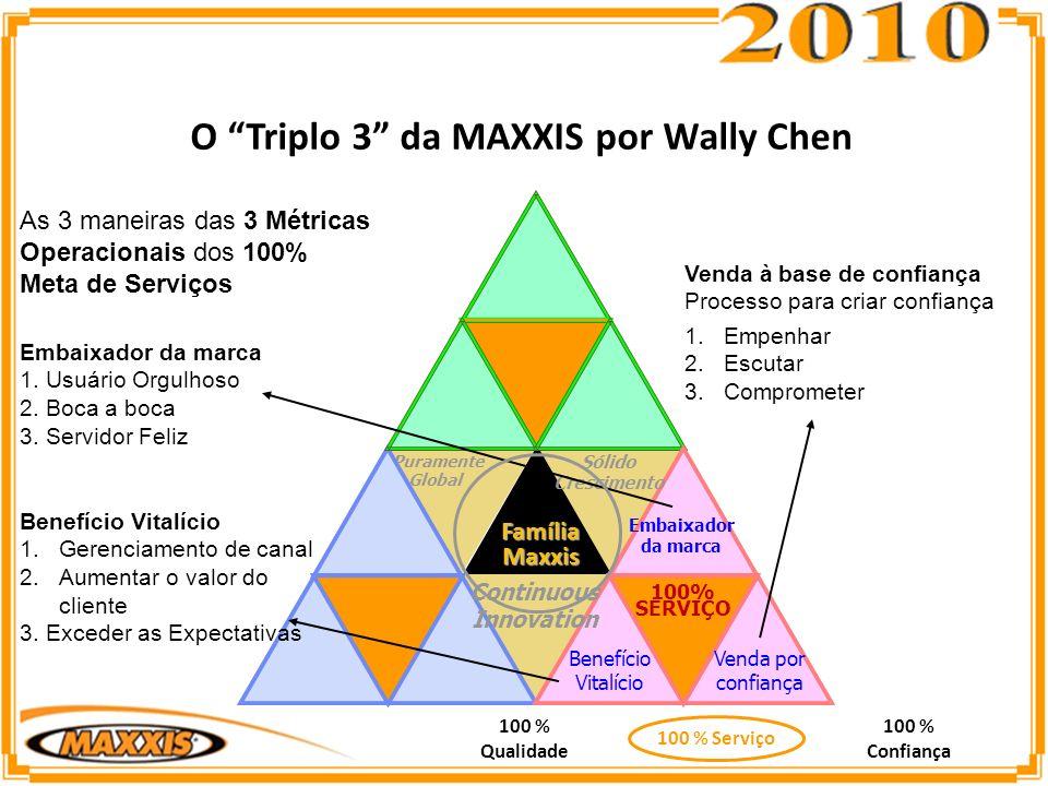 O Triplo 3 da MAXXIS por Wally Chen 100 % Qualidade 100 % Confiança 100 % Serviço Puramente Global Benefício Vitalício Embaixador da marca 100% SERVIÇO Continuous Innovation Sólido Crescimento Venda por confiança FamíliaMaxxis Embaixador da marca 1.