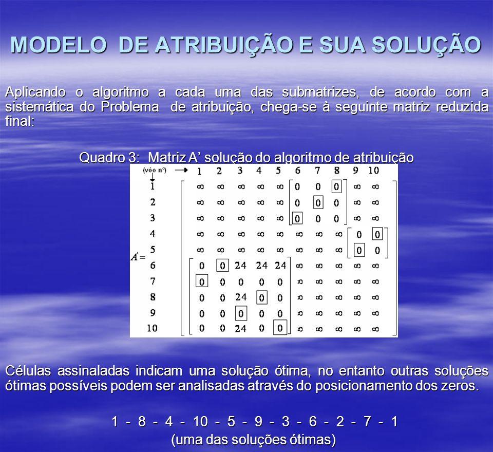 Aplicando o algoritmo a cada uma das submatrizes, de acordo com a sistemática do Problema de atribuição, chega-se à seguinte matriz reduzida final: Qu