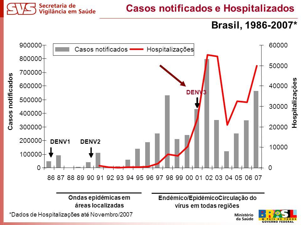Casos notificados e Hospitalizados *Dados de Hospitalizações até Novembro/2007 Ondas epidêmicas em áreas localizadas Endêmico/EpidêmicoCirculação do vírus em todas regiões Brasil, 1986-2007* 0 100000 200000 300000 400000 500000 600000 700000 800000 900000 86878889909192939495969798990001020304050607 Casos notificados 0 10000 20000 30000 40000 50000 60000 Hospitalizações Casos notificadosHospitalizações DENV2DENV1 DENV3