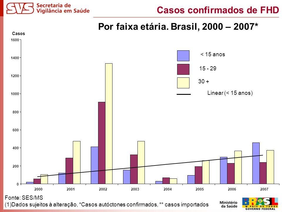 Fonte: SES/MS (1)Dados sujeitos à alteração, *Casos autóctones confirmados, ** casos importados Casos confirmados de FHD Por faixa etária. Brasil, 200