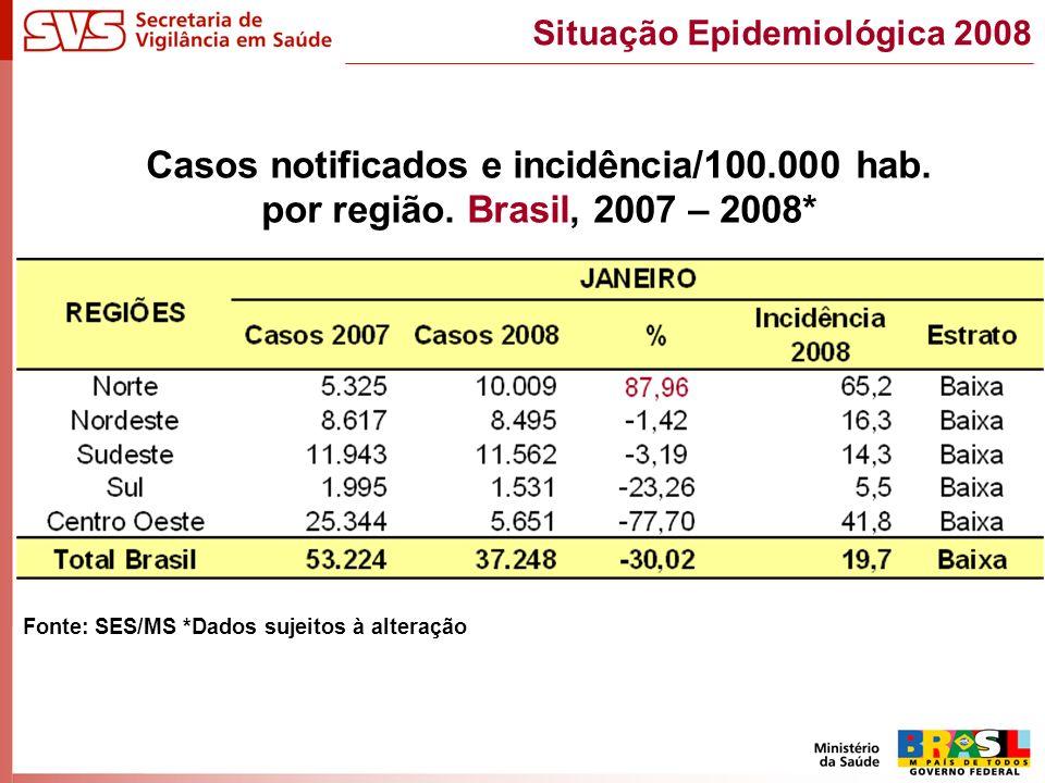 Casos notificados e incidência/100.000 hab. por região. Brasil, 2007 – 2008* Fonte: SES/MS *Dados sujeitos à alteração Situação Epidemiológica 2008