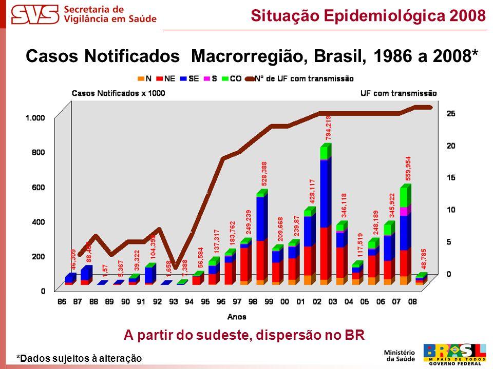 Casos Notificados Macrorregião, Brasil, 1986 a 2008* *Dados sujeitos à alteração Situação Epidemiológica 2008 A partir do sudeste, dispersão no BR