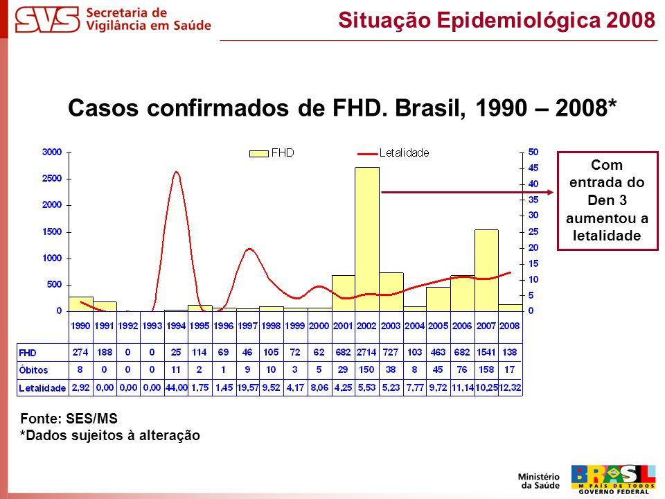 Casos confirmados de FHD. Brasil, 1990 – 2008* Situação Epidemiológica 2008 Fonte: SES/MS *Dados sujeitos à alteração Com entrada do Den 3 aumentou a