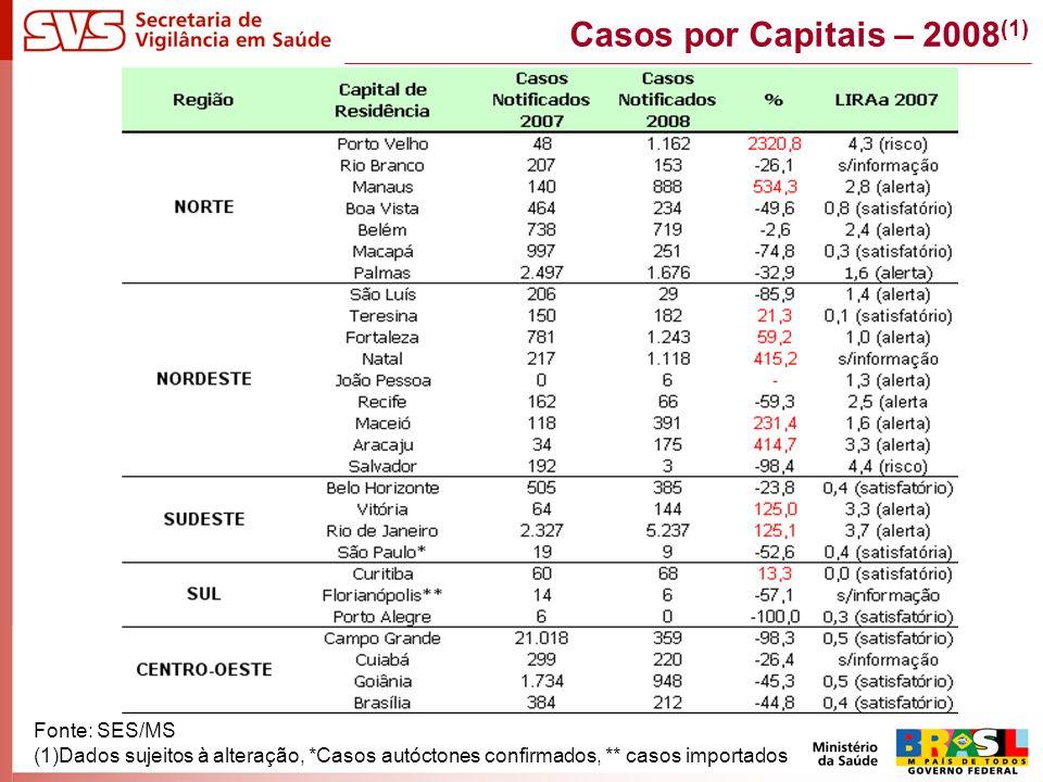 Casos por Capitais – 2008 (1) Fonte: SES/MS (1)Dados sujeitos à alteração, *Casos autóctones confirmados, ** casos importados