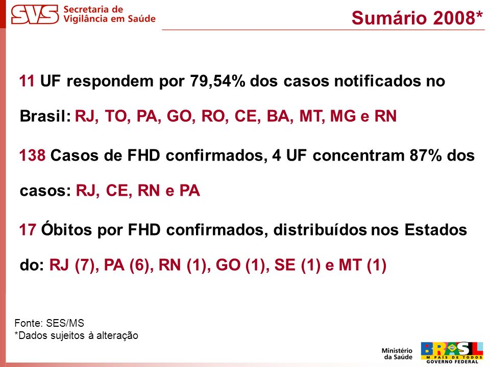 Sumário 2008* 11 UF respondem por 79,54% dos casos notificados no Brasil: RJ, TO, PA, GO, RO, CE, BA, MT, MG e RN 138 Casos de FHD confirmados, 4 UF concentram 87% dos casos: RJ, CE, RN e PA 17 Óbitos por FHD confirmados, distribuídos nos Estados do: RJ (7), PA (6), RN (1), GO (1), SE (1) e MT (1) Fonte: SES/MS *Dados sujeitos à alteração
