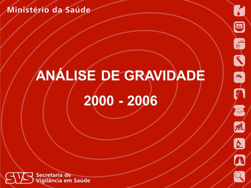 ANÁLISE DE GRAVIDADE 2000 - 2006