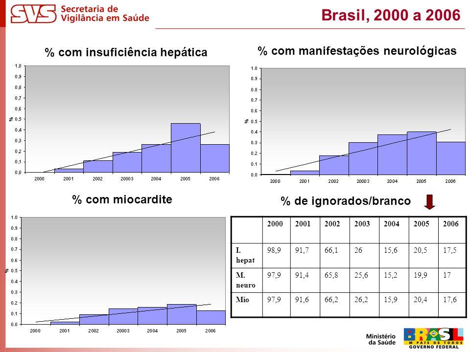 % com insuficiência hepática % com manifestações neurológicas 2000200120022003200420052006 I.