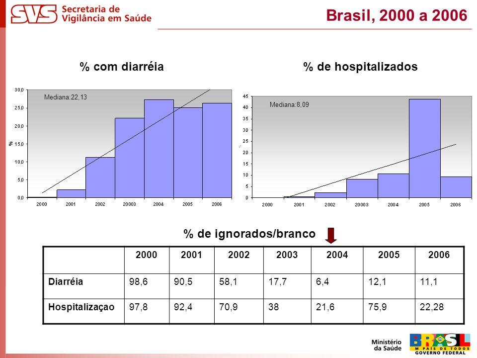 % com diarréia % de hospitalizados 2000200120022003200420052006 Diarréia98,690,558,117,76,412,111,1 Hospitalizaçao97,892,470,93821,675,922,28 % de ignorados/branco Mediana:22,13 Mediana:8,09 Brasil, 2000 a 2006