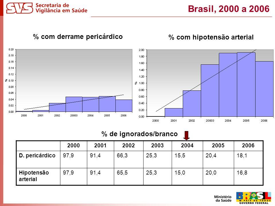 % com derrame pericárdico % com hipotensão arterial % de ignorados/branco 2000200120022003200420052006 D.