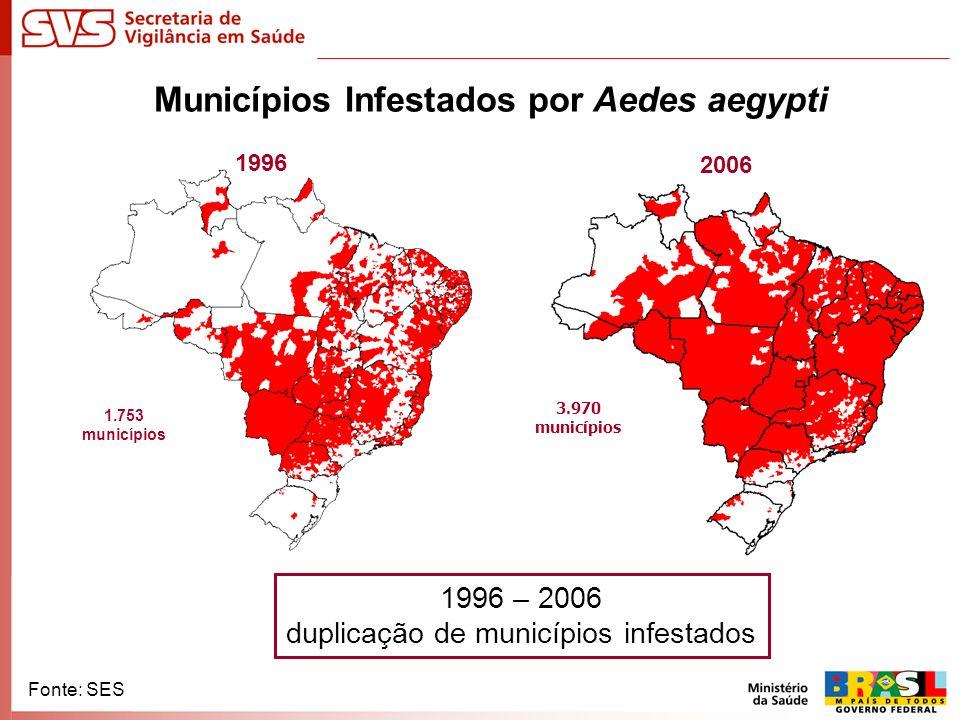 Municípios Infestados por Aedes aegypti Fonte: SES 1996 2006 3.970 municípios 1.753 municípios 1996 – 2006 duplicação de municípios infestados