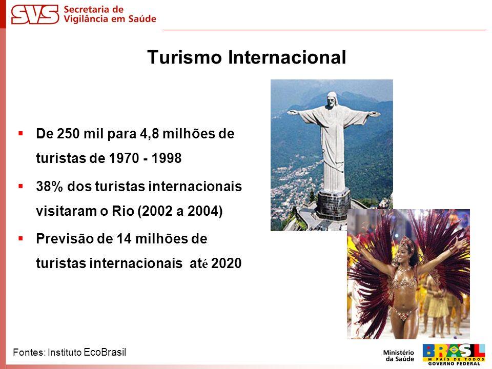 Turismo Internacional De 250 mil para 4,8 milhões de turistas de 1970 - 1998 38% dos turistas internacionais visitaram o Rio (2002 a 2004) Previsão de 14 milhões de turistas internacionais at é 2020 Fontes: Instituto EcoBrasil