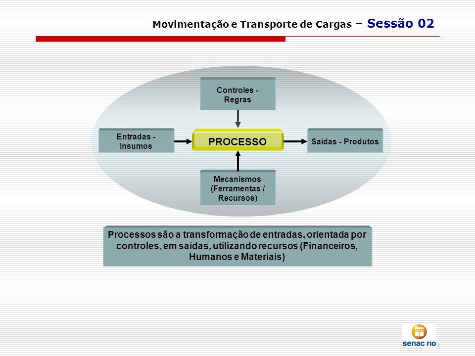 Movimentação e Transporte de Cargas – Sessão 02 Processos são a transformação de entradas, orientada por controles, em saídas, utilizando recursos (Fi