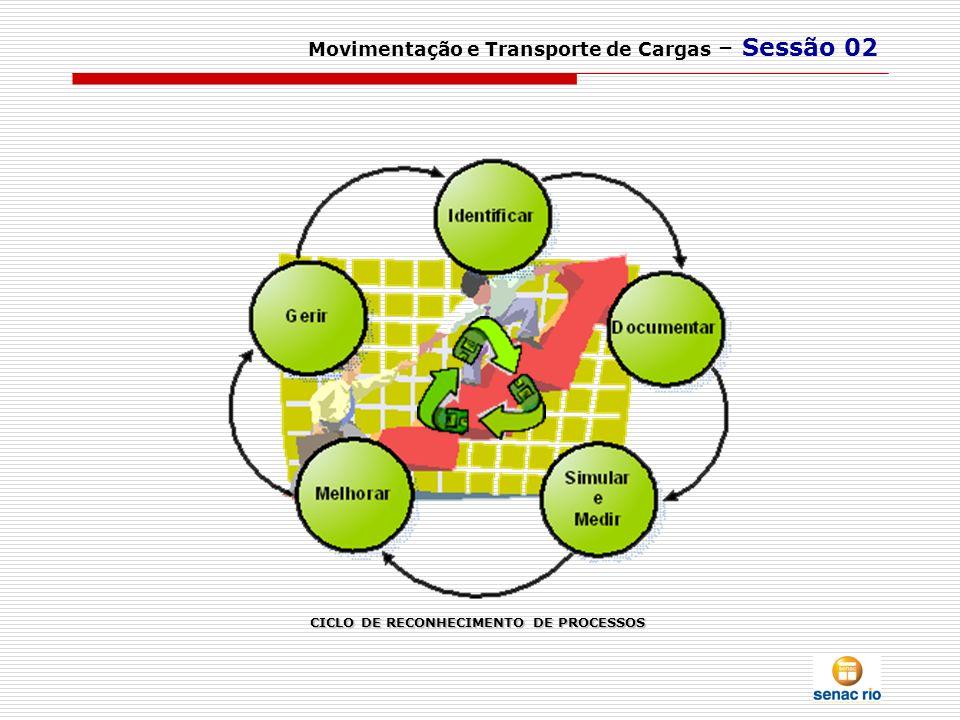Movimentação e Transporte de Cargas – Sessão 02 CICLO DE RECONHECIMENTO DE PROCESSOS