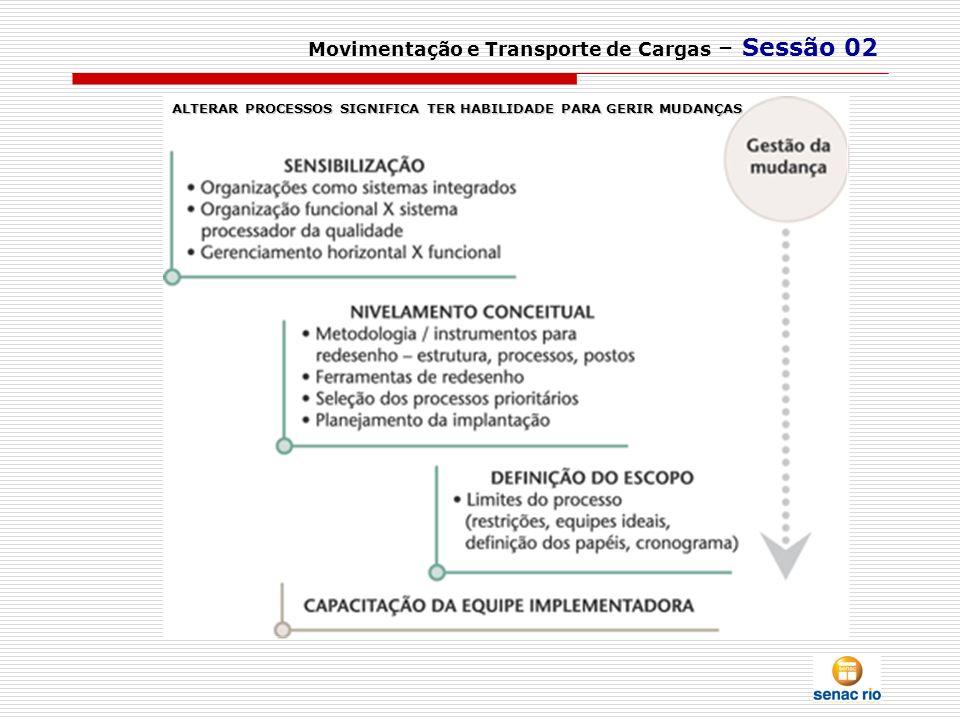 Movimentação e Transporte de Cargas – Sessão 02 ALTERAR PROCESSOS SIGNIFICA TER HABILIDADE PARA GERIR MUDANÇAS