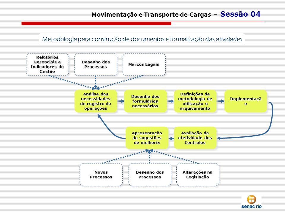 Apresentação de sugestões de melhoria Avaliação da efetividade dos Controles Movimentação e Transporte de Cargas – Sessão 04 Análise das necessidades
