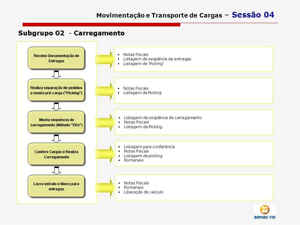 Movimentação e Transporte de Cargas – Sessão 04 Notas Fiscais Listagem de seqüência de entregas Listagem de Picking Notas Fiscais Listagem de Picking