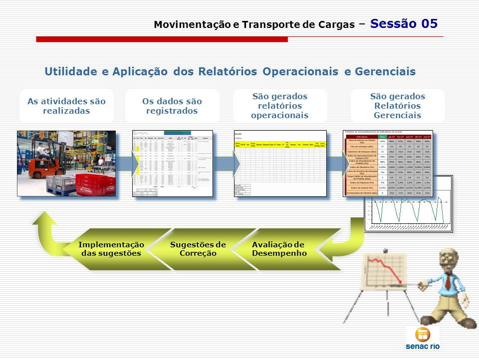 Movimentação e Transporte de Cargas – Sessão 05 As atividades são realizadas Os dados são registrados São gerados relatórios operacionais São gerados