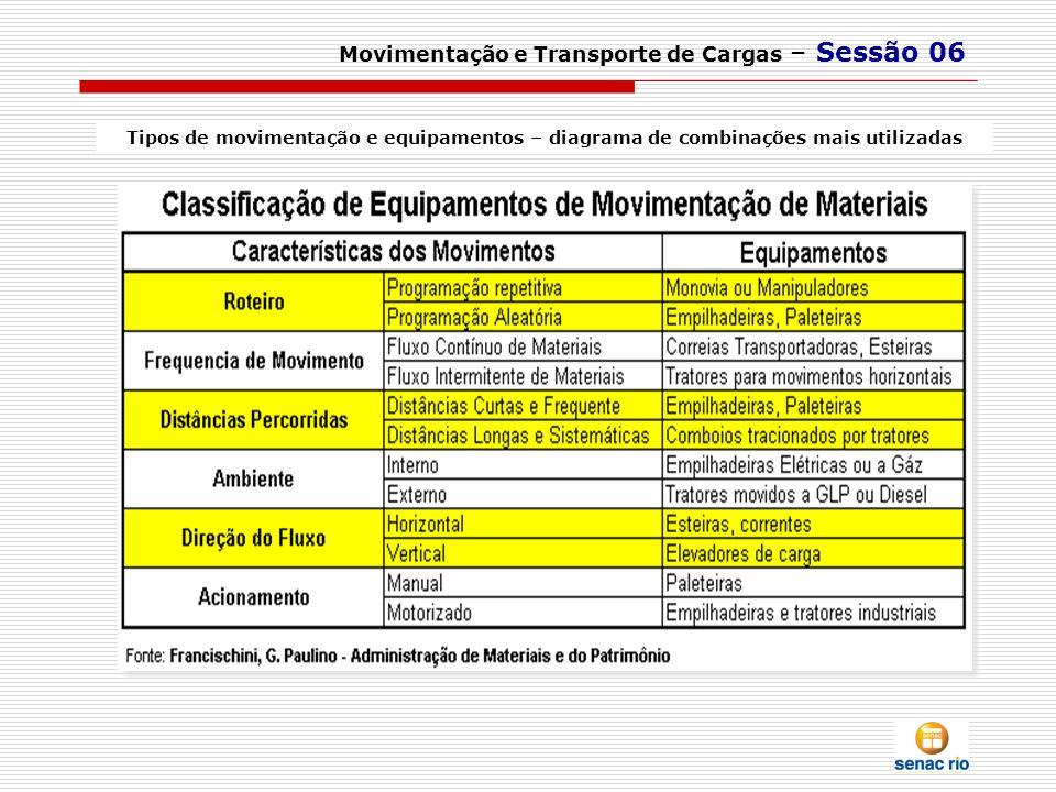 Movimentação e Transporte de Cargas – Sessão 06 Tipos de movimentação e equipamentos – diagrama de combinações mais utilizadas