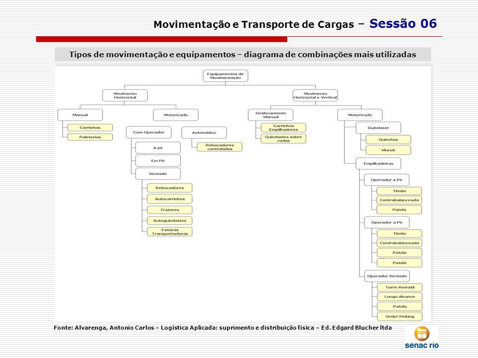 Movimentação e Transporte de Cargas – Sessão 06 Tipos de movimentação e equipamentos – diagrama de combinações mais utilizadas Fonte: Alvarenga, Anton