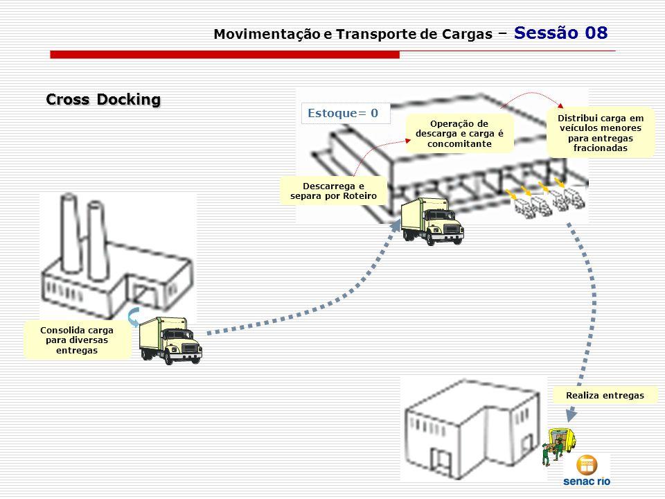 Movimentação e Transporte de Cargas – Sessão 08 Consolida carga para diversas entregas Descarrega e separa por Roteiro Distribui carga em veículos men