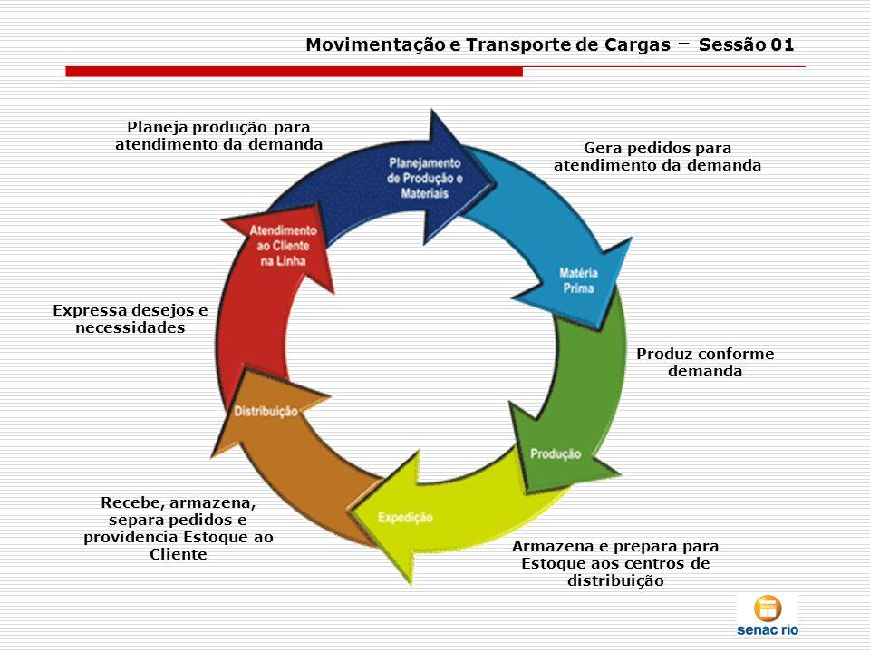 Movimentação e Transporte de Cargas – Sessão 01 Gera pedidos para atendimento da demanda Expressa desejos e necessidades Recebe, armazena, separa pedi