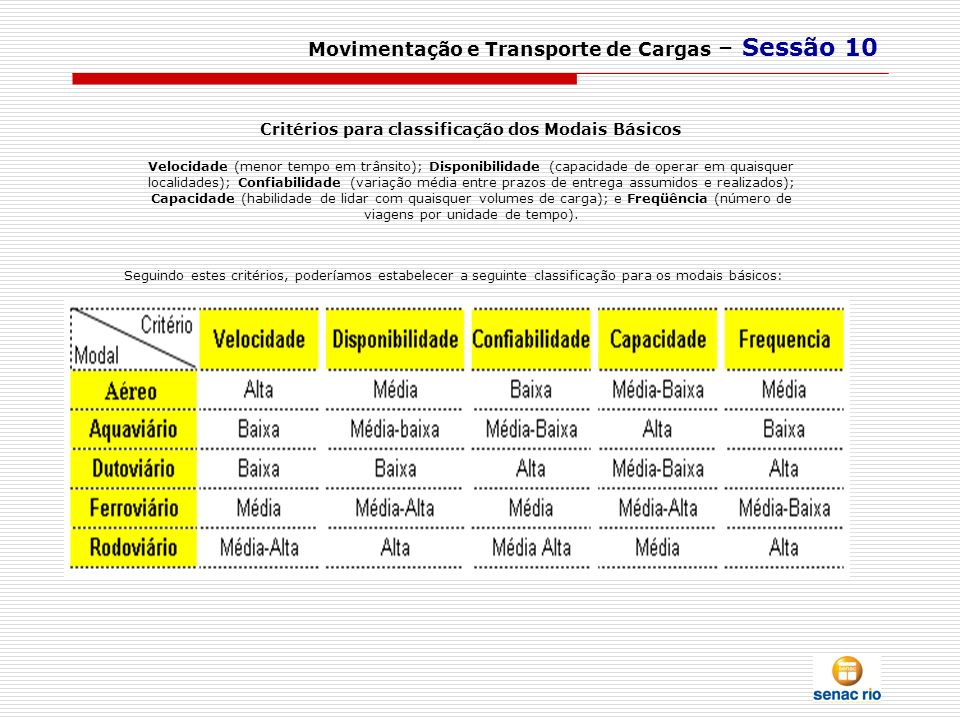 Movimentação e Transporte de Cargas – Sessão 10 Critérios para classificação dos Modais Básicos Velocidade (menor tempo em trânsito); Disponibilidade