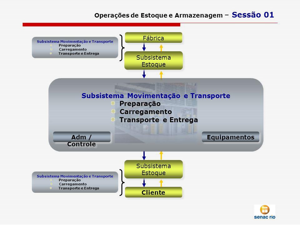 Operações de Estoque e Armazenagem – Sessão 01 Fábrica Subsistema Estoque Cliente Subsistema Estoque Subsistema Movimentação e Transporte Preparação C