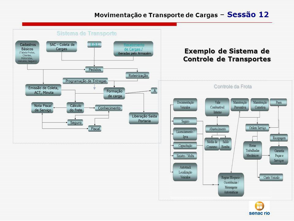 Movimentação e Transporte de Cargas – Sessão 12 Controle da Frota Controle da Frota Exemplo de Sistema de Controle de Transportes