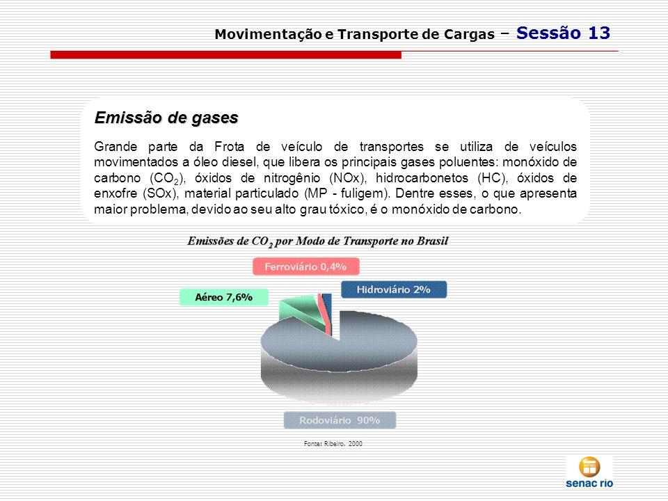 Movimentação e Transporte de Cargas – Sessão 13 Emissão de gases Grande parte da Frota de veículo de transportes se utiliza de veículos movimentados a