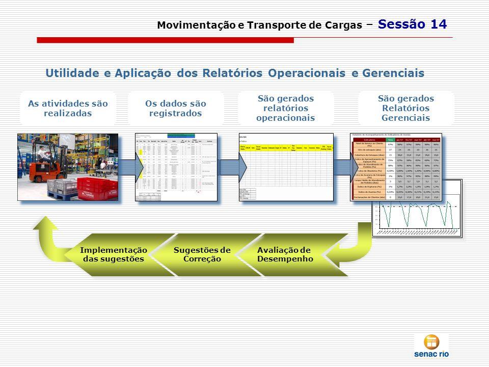 As atividades são realizadas Os dados são registrados São gerados relatórios operacionais São gerados Relatórios Gerenciais Utilidade e Aplicação dos