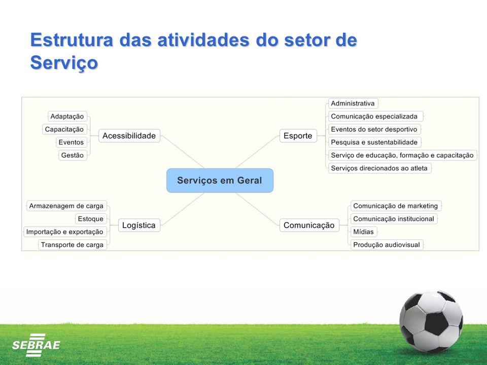 Estrutura das atividades do setor de Serviço