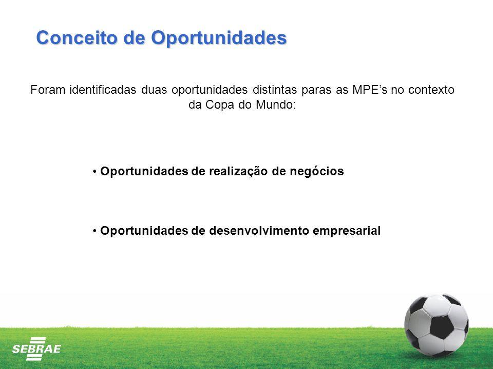 Conceito de Oportunidades Foram identificadas duas oportunidades distintas paras as MPEs no contexto da Copa do Mundo: Oportunidades de realização de negócios Oportunidades de desenvolvimento empresarial