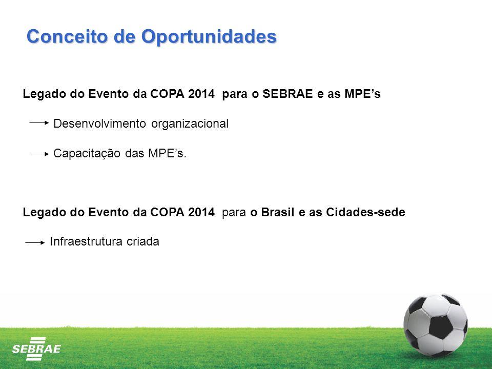 Legado do Evento da COPA 2014 para o SEBRAE e as MPEs Desenvolvimento organizacional Capacitação das MPEs.