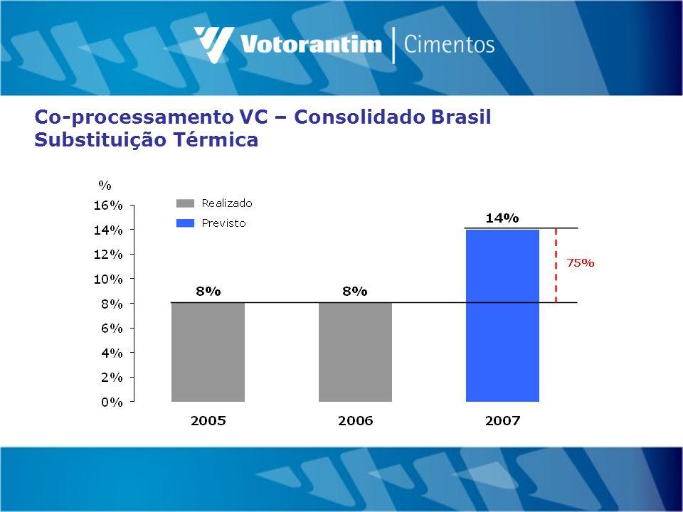 Co-processamento VC – Consolidado Brasil Substituição Térmica