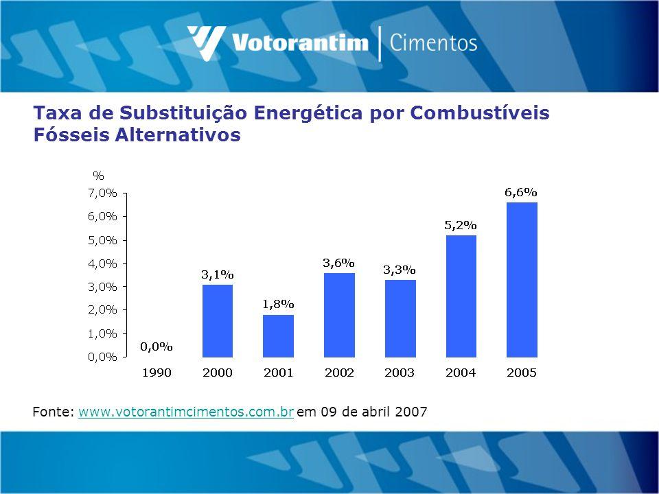 Taxa de Substituição Energética por Combustíveis Fósseis Alternativos Fonte: www.votorantimcimentos.com.br em 09 de abril 2007www.votorantimcimentos.com.br