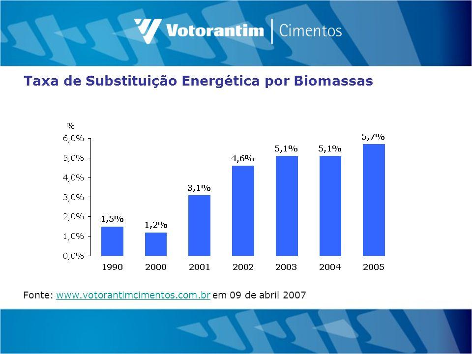 Taxa de Substituição Energética por Biomassas Fonte: www.votorantimcimentos.com.br em 09 de abril 2007www.votorantimcimentos.com.br