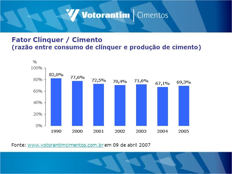 Fator Clínquer / Cimento (razão entre consumo de clínquer e produção de cimento) Fonte: www.votorantimcimentos.com.br em 09 de abril 2007www.votorantimcimentos.com.br